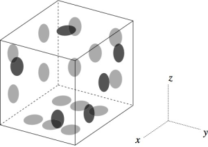"""Schematic of a typical die. NB. Some dice differ in the orientations of the faces with two, three, and/or six """"pips""""."""